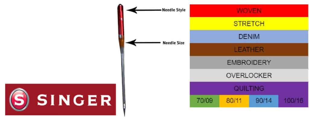 Singer sewing machine needle color chart